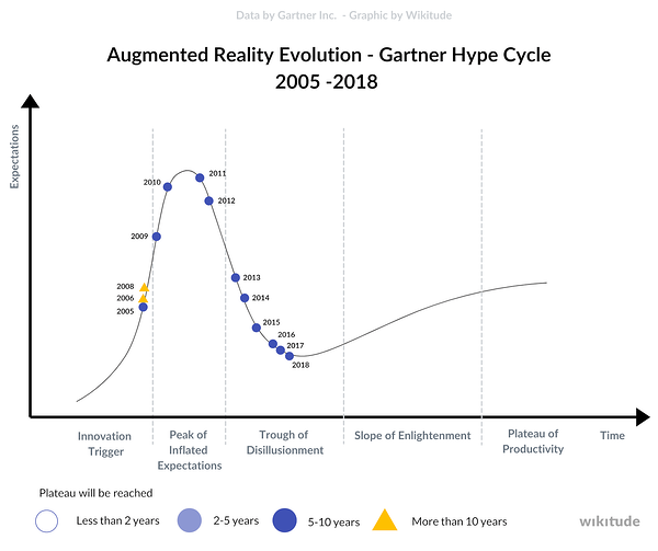 AR in the Gartner's Hype Cycle from 2005 to 2018