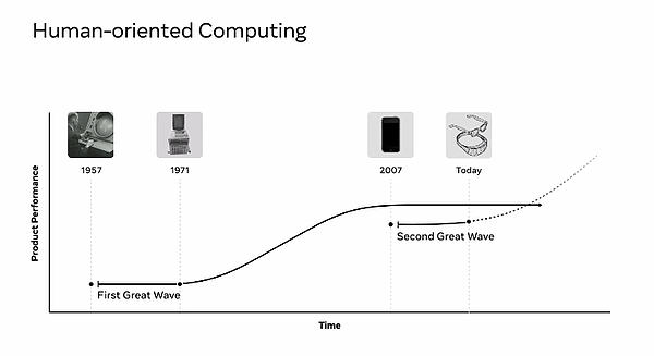 Human-oriented_computing